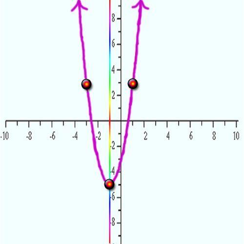 Как найти координаты вершины