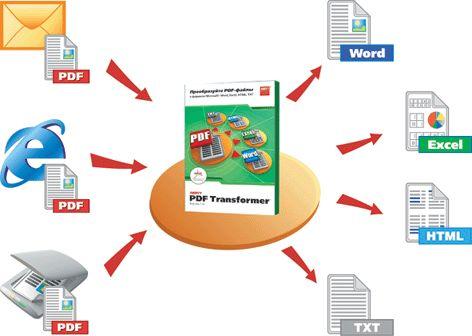 Как преобразовать файлы
