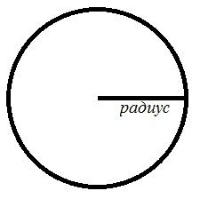 Как рассчитать радиус
