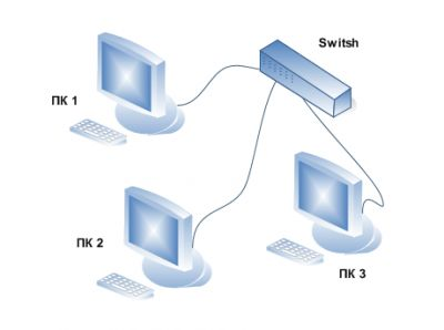 Как разветвить интернет