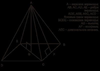 Как найти объём пирамиды