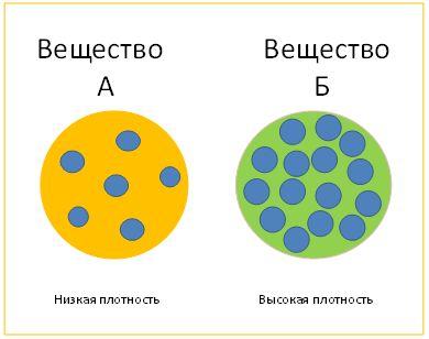 Как определить плотность